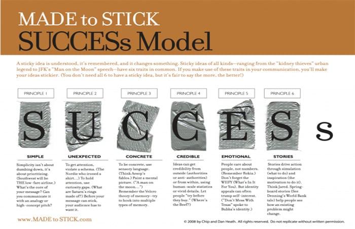 """Marketing Essentials – """"Made To Stick"""""""